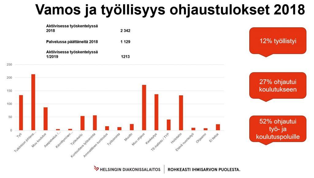 Vamoksen ohjaustulokset 2018 (Vamos ja työllisyys tilastot 2018)