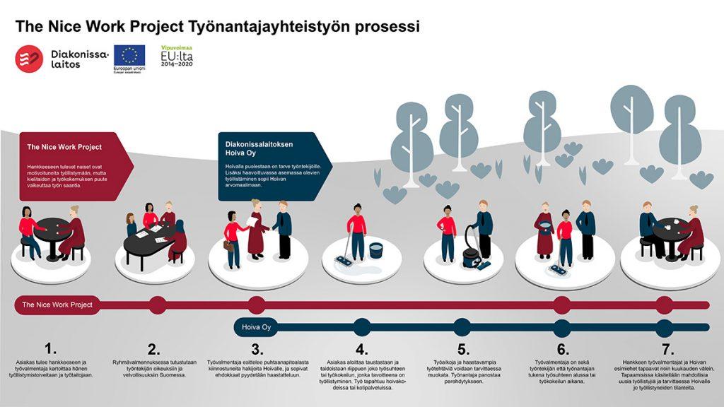 Maahanmuuttajanaisten työllistymistä edistävän The Nice Work Project työnantajayhteisön prosessia kuvaava piirros.