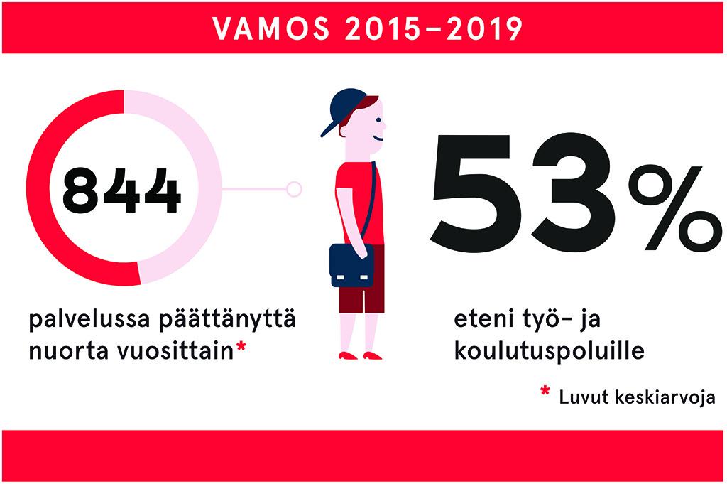 Piirro, jossa ilmaistaan numeroin, millaisia vaikutuksia Vamos-toiminnalla on nuorille. Yksi vaikutuksista on, että 53 % toiminnassa mukana olleista eteni työ- tai koulutuspoluille.
