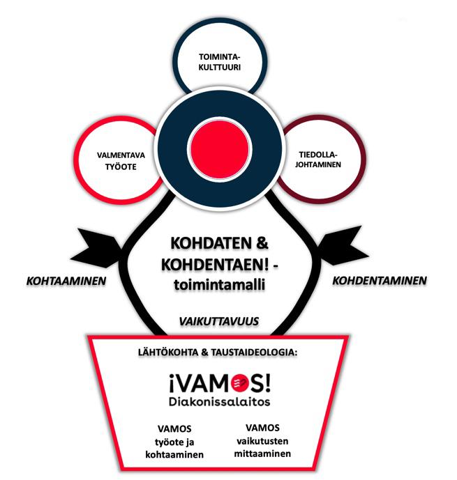 Piirroskuva Kohdaten ja kohdentaen -toimintamallin osa-alueista. Ne ovat Valmentava työote, Toimintakulttuuri ja Tiedolla johtaminen.