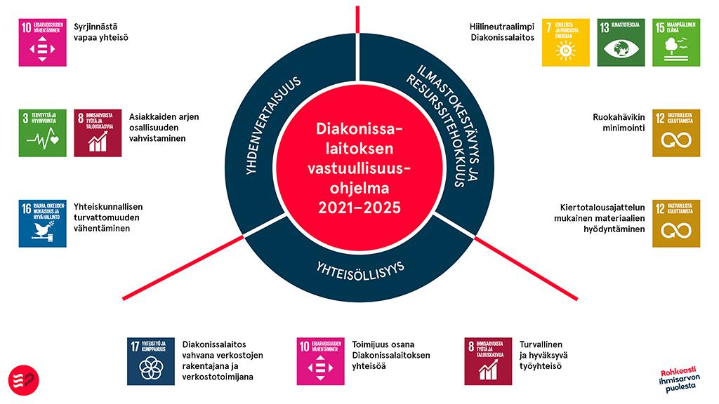 Havainnekuva Diakonissalaitoksen vastuullisuusohjelmasta 2021-2025. Yhdenvertaisuus, ilmastokestävyys ja resurssitehokkuus sekä yhteisöllisyys tavoitteina.