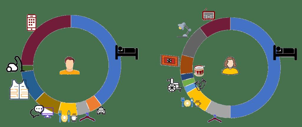Infografiikka, jossa kahden pyöreän kuvion kautta esitetty kahden henkilön ajankäyttöä vuorokauden ajan.